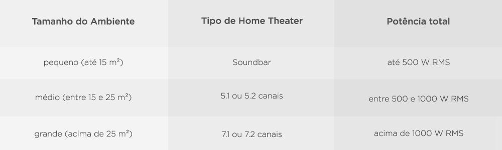 Soundbar e Home Theater para TVs e Smart TVs 6